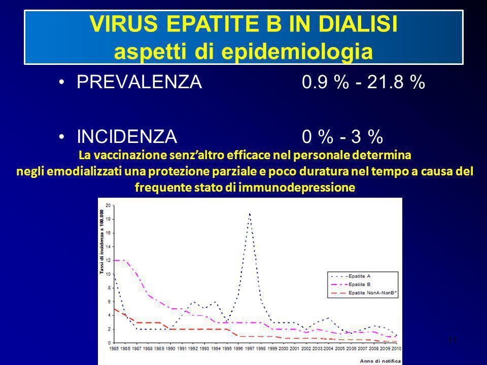 11 VIRUS EPATITE B IN DIALISI aspetti di epidemiologia PREVALENZA 0.9 % - 21.8 % INCIDENZA0 % - 3 % La vaccinazione senz'altro efficace nel personale