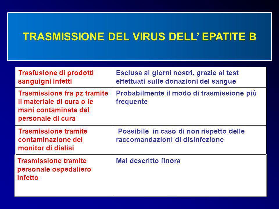 14 Trasfusione di prodotti sanguigni infetti Esclusa ai giorni nostri, grazie ai test effettuati sulle donazioni del sangue Trasmissione fra pz tramit
