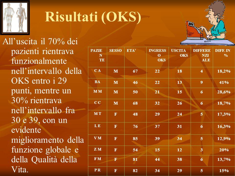 Risultati (OKS) All'uscita il 70% dei pazienti rientrava funzionalmente nell'intervallo della OKS entro i 29 punti, mentre un 30% rientrava nell'inter