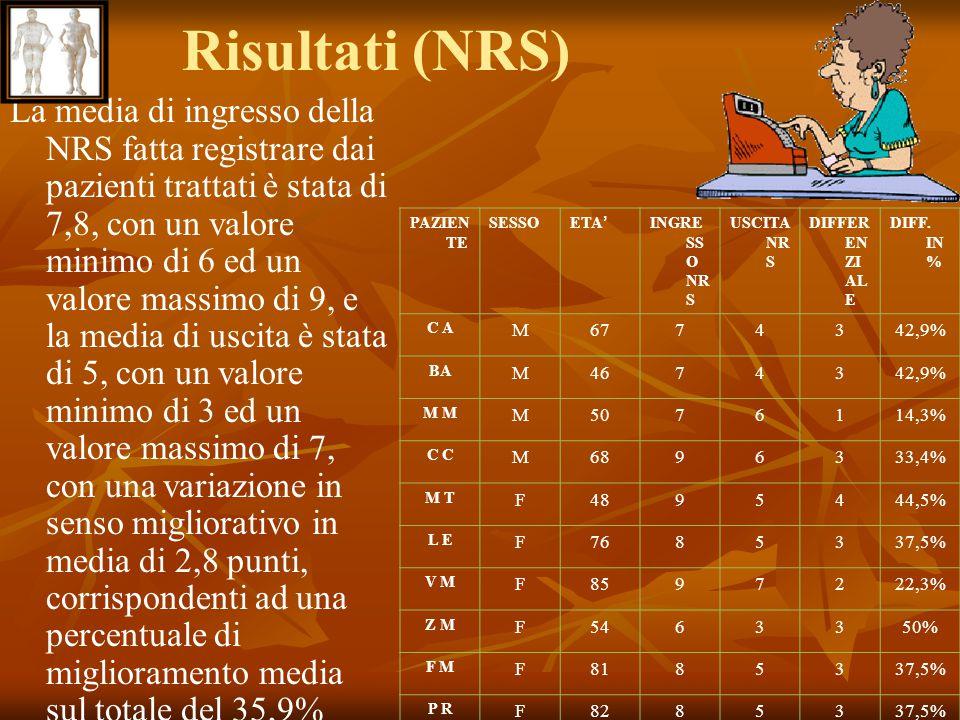 Risultati (NRS) La media di ingresso della NRS fatta registrare dai pazienti trattati è stata di 7,8, con un valore minimo di 6 ed un valore massimo d