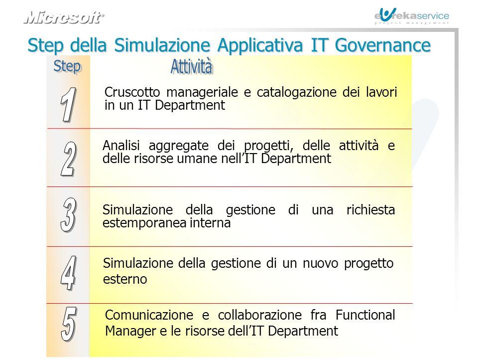 © Eureka Service s.r.l. - Roma Metodologie e Strumenti per l'IT Governance e la Pianificazione Strategica Step della Simulazione Applicativa IT Govern