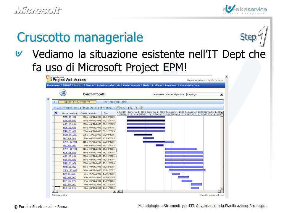 © Eureka Service s.r.l. - Roma Metodologie e Strumenti per l'IT Governance e la Pianificazione Strategica Cruscotto manageriale Vediamo la situazione