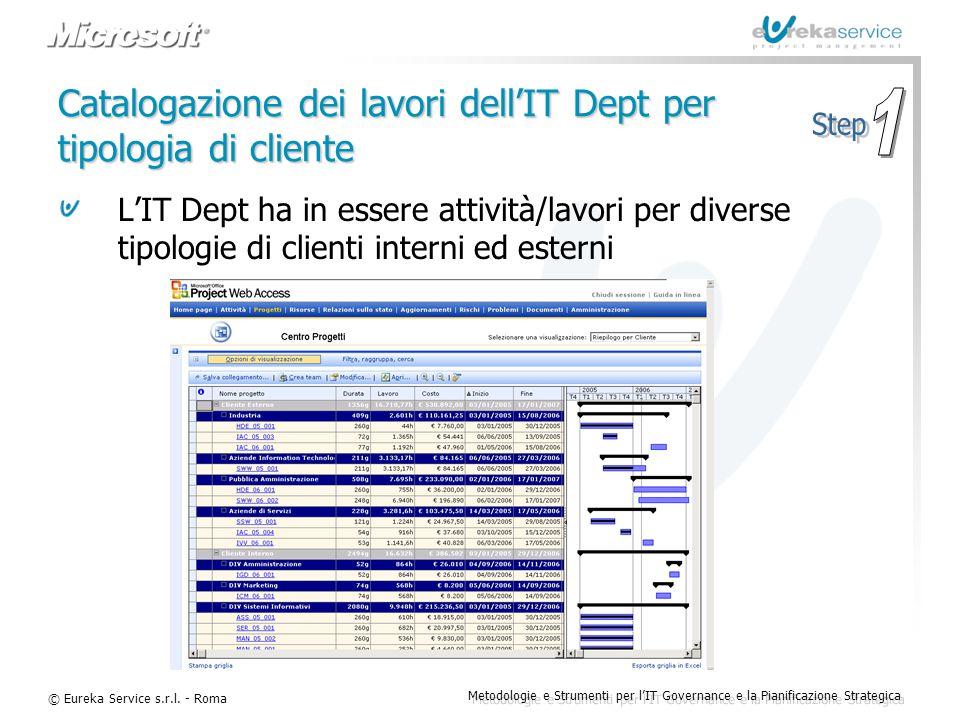 © Eureka Service s.r.l. - Roma Metodologie e Strumenti per l'IT Governance e la Pianificazione Strategica Catalogazione dei lavori dell'IT Dept per ti