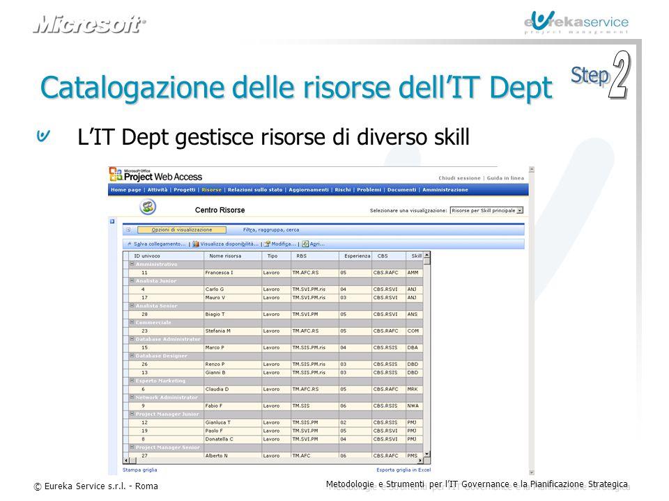 © Eureka Service s.r.l. - Roma Metodologie e Strumenti per l'IT Governance e la Pianificazione Strategica Catalogazione delle risorse dell'IT Dept L'I