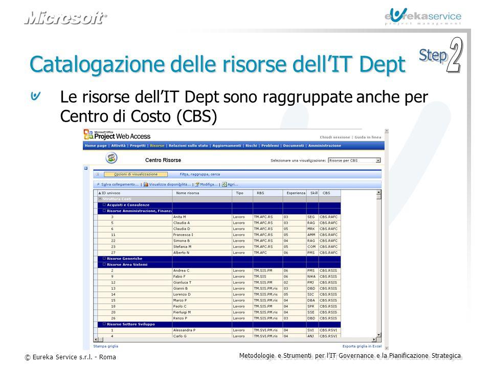 © Eureka Service s.r.l. - Roma Metodologie e Strumenti per l'IT Governance e la Pianificazione Strategica Catalogazione delle risorse dell'IT Dept Le