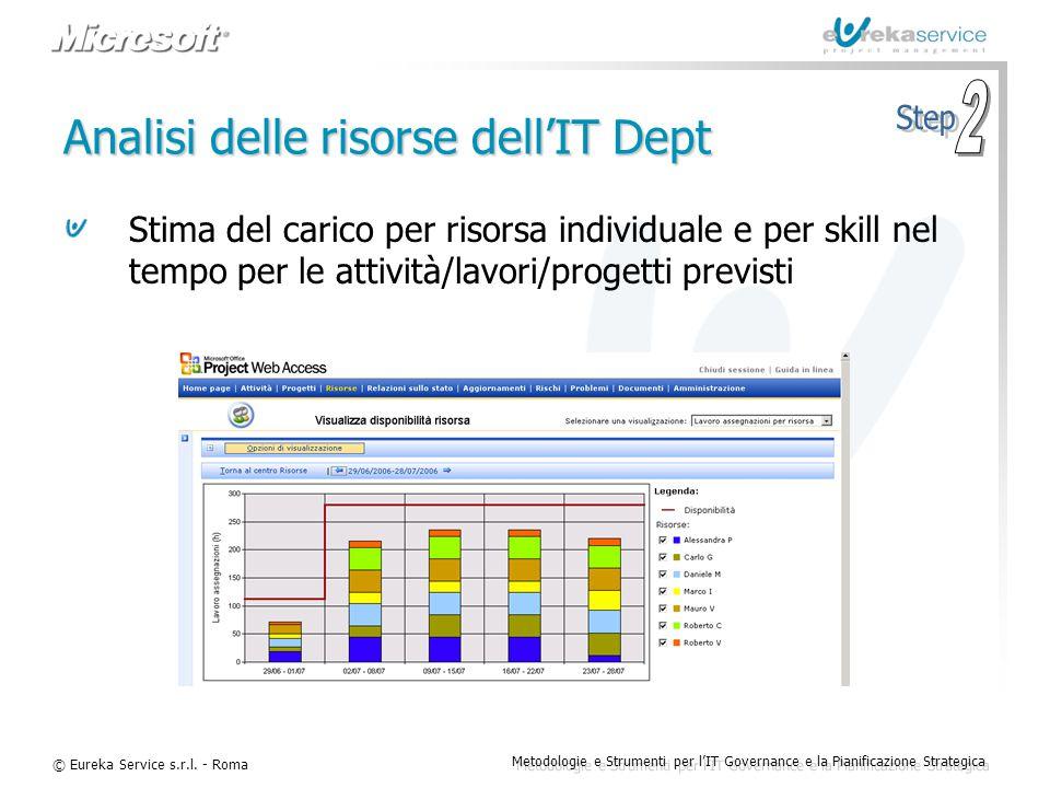 © Eureka Service s.r.l. - Roma Metodologie e Strumenti per l'IT Governance e la Pianificazione Strategica Analisi delle risorse dell'IT Dept Stima del