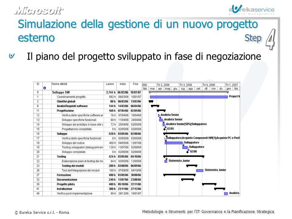 © Eureka Service s.r.l. - Roma Metodologie e Strumenti per l'IT Governance e la Pianificazione Strategica Simulazione della gestione di un nuovo proge