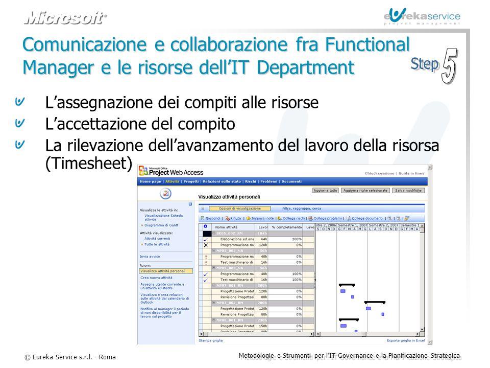 © Eureka Service s.r.l. - Roma Metodologie e Strumenti per l'IT Governance e la Pianificazione Strategica Comunicazione e collaborazione fra Functiona