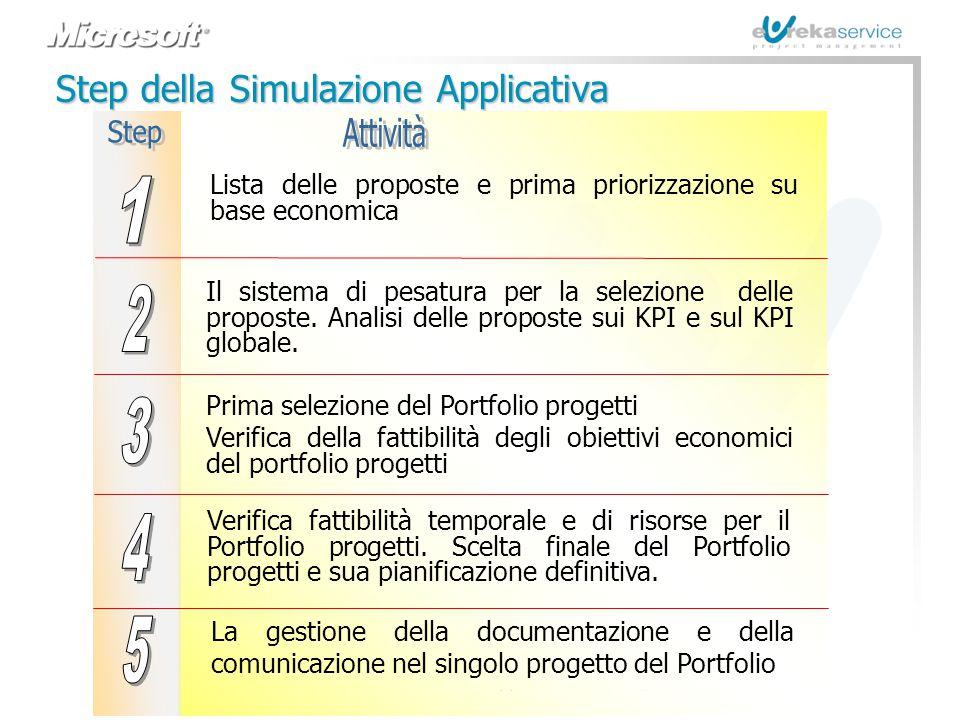 © Eureka Service s.r.l. - Roma Metodologie e Strumenti per l'IT Governance e la Pianificazione Strategica Step della Simulazione Applicativa Lista del