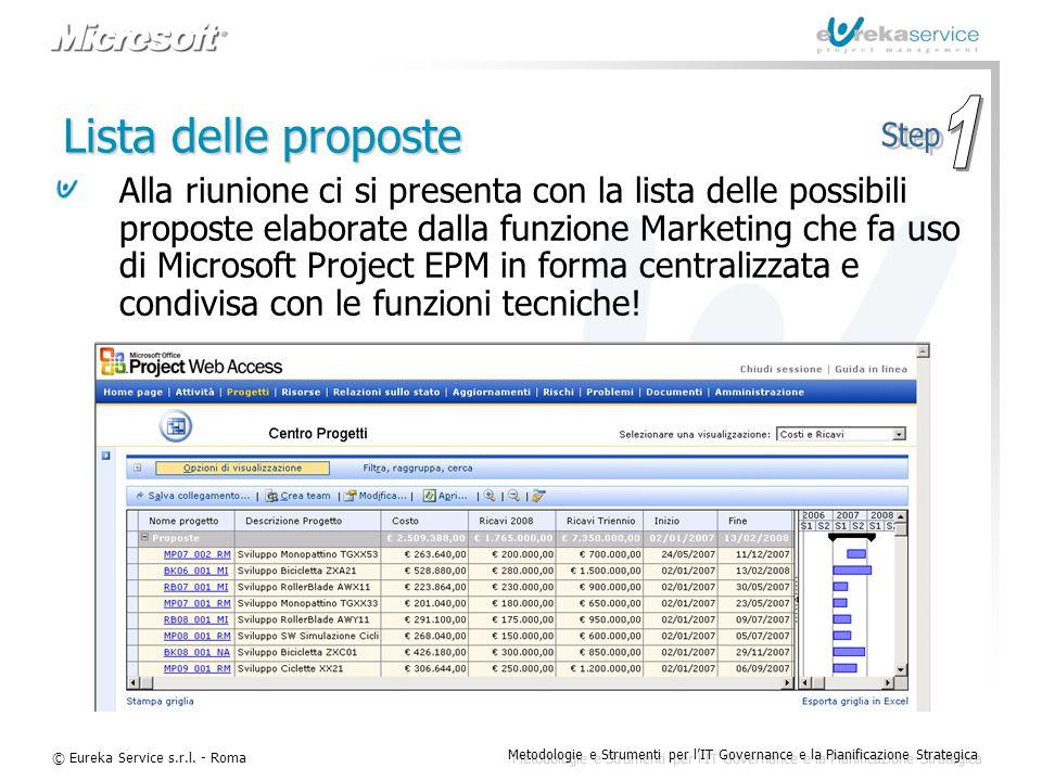 © Eureka Service s.r.l. - Roma Metodologie e Strumenti per l'IT Governance e la Pianificazione Strategica Lista delle proposte Alla riunione ci si pre