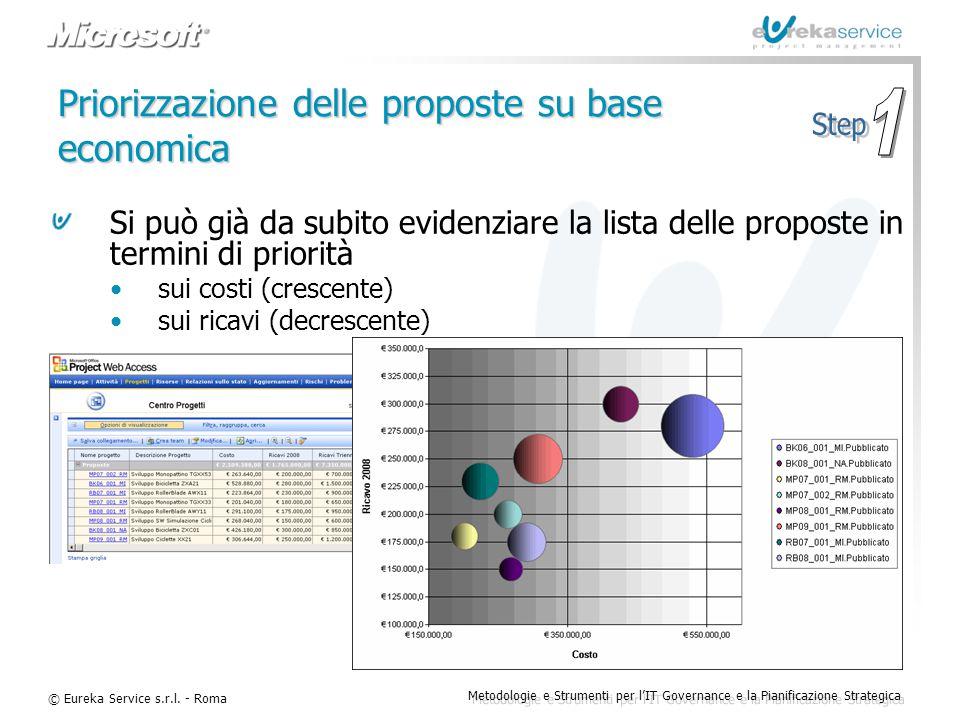 © Eureka Service s.r.l. - Roma Metodologie e Strumenti per l'IT Governance e la Pianificazione Strategica Priorizzazione delle proposte su base econom