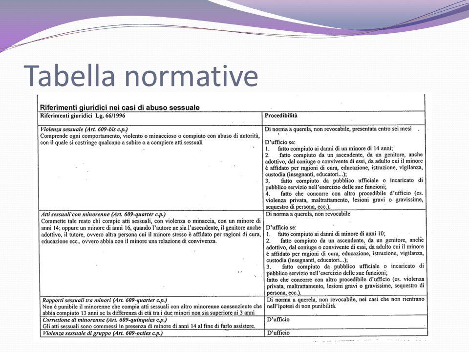 Tabella normative
