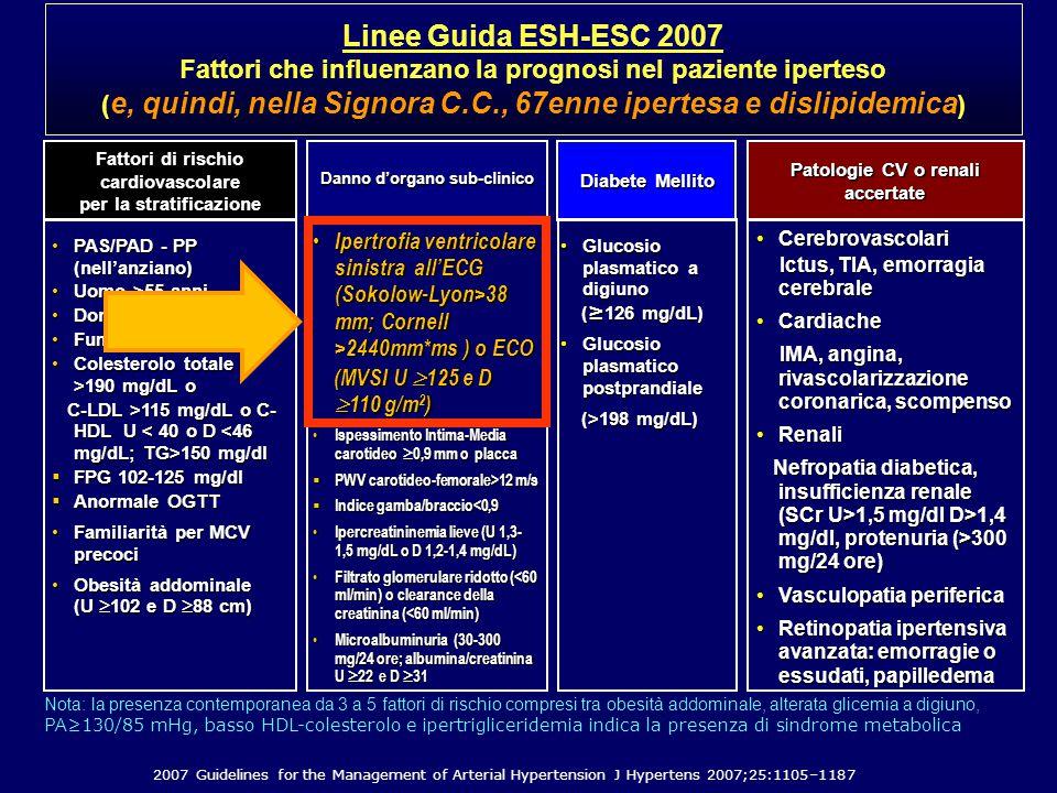 CerebrovascolariCerebrovascolari Ictus, TIA, emorragia cerebrale Ictus, TIA, emorragia cerebrale CardiacheCardiache IMA, angina, rivascolarizzazione coronarica, scompenso IMA, angina, rivascolarizzazione coronarica, scompenso RenaliRenali Nefropatia diabetica, insufficienza renale (SCr U>1,5 mg/dl D>1,4 mg/dl, protenuria (>300 mg/24 ore) Nefropatia diabetica, insufficienza renale (SCr U>1,5 mg/dl D>1,4 mg/dl, protenuria (>300 mg/24 ore) Vasculopatia perifericaVasculopatia periferica Retinopatia ipertensiva avanzata: emorragie o essudati, papilledemaRetinopatia ipertensiva avanzata: emorragie o essudati, papilledema PAS/PAD - PP (nell'anziano)PAS/PAD - PP (nell'anziano) Uomo >55 anniUomo >55 anni Donna >65 anniDonna >65 anni FumoFumo Colesterolo totale >190 mg/dL oColesterolo totale >190 mg/dL o C-LDL >115 mg/dL o C- HDL U 150 mg/dl C-LDL >115 mg/dL o C- HDL U 150 mg/dl  FPG 102-125 mg/dl  Anormale OGTT Familiarità per MCV precociFamiliarità per MCV precoci Obesità addominale (U  102 e D  88 cm)Obesità addominale (U  102 e D  88 cm) Fattori di rischio cardiovascolare per la stratificazione Danno d'organo sub-clinico Patologie CV o renali accertate Ipertrofia ventricolare sinistra all'ECG (Sokolow-Lyon>38 mm; Cornell >2440mm*ms ) o ECO Ipertrofia ventricolare sinistra all'ECG (Sokolow-Lyon>38 mm; Cornell >2440mm*ms ) o ECO (MVSI U  125 e D  110 g/m 2 ) (MVSI U  125 e D  110 g/m 2 ) Ispessimento Intima-Media carotideo  0,9 mm o placca Ispessimento Intima-Media carotideo  0,9 mm o placca  PWV carotideo-femorale>12 m/s  Indice gamba/braccio<0,9 Ipercreatininemia lieve (U 1,3- 1,5 mg/dL o D 1,2-1,4 mg/dL) Ipercreatininemia lieve (U 1,3- 1,5 mg/dL o D 1,2-1,4 mg/dL) Filtrato glomerulare ridotto (<60 ml/min) o clearance della creatinina (<60 ml/min) Filtrato glomerulare ridotto (<60 ml/min) o clearance della creatinina (<60 ml/min) Microalbuminuria (30-300 mg/24 ore; albumina/creatinina U  22 e D  31 Microalbuminuria (30-300 mg/24 ore; albumina/creatinina U  22 e D  31 Diab