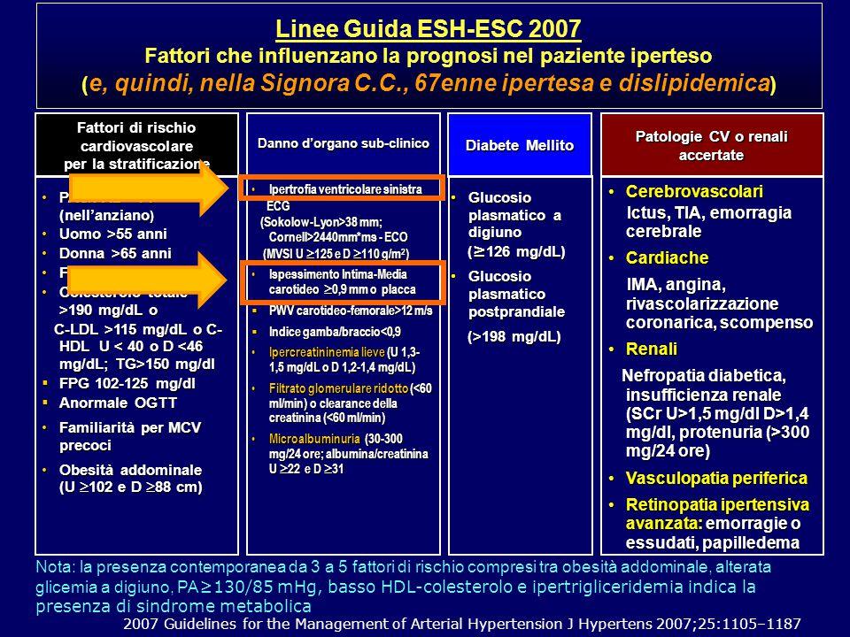 CerebrovascolariCerebrovascolari Ictus, TIA, emorragia cerebrale Ictus, TIA, emorragia cerebrale CardiacheCardiache IMA, angina, rivascolarizzazione coronarica, scompenso IMA, angina, rivascolarizzazione coronarica, scompenso RenaliRenali Nefropatia diabetica, insufficienza renale (SCr U>1,5 mg/dl D>1,4 mg/dl, protenuria (>300 mg/24 ore) Nefropatia diabetica, insufficienza renale (SCr U>1,5 mg/dl D>1,4 mg/dl, protenuria (>300 mg/24 ore) Vasculopatia perifericaVasculopatia periferica Retinopatia ipertensiva avanzata: emorragie o essudati, papilledemaRetinopatia ipertensiva avanzata: emorragie o essudati, papilledema PAS/PAD - PP (nell'anziano )PAS/PAD - PP (nell'anziano ) Uomo >55 anniUomo >55 anni Donna >65 anniDonna >65 anni FumoFumo Colesterolo totale >190 mg/dL oColesterolo totale >190 mg/dL o C-LDL >115 mg/dL o C- HDL U 150 mg/dl C-LDL >115 mg/dL o C- HDL U 150 mg/dl  FPG 102-125 mg/dl  Anormale OGTT Familiarità per MCV precociFamiliarità per MCV precoci Obesità addominale (U  102 e D  88 cm)Obesità addominale (U  102 e D  88 cm) Fattori di rischio cardiovascolare per la stratificazione Danno d'organo sub-clinico Patologie CV o renali accertate Ipertrofia ventricolare sinistra Ipertrofia ventricolare sinistra ECG ECG (Sokolow-Lyon>38 mm; Cornell>2440mm*ms - ECO (Sokolow-Lyon>38 mm; Cornell>2440mm*ms - ECO (MVSI U  125 e D  110 g/m 2 ) (MVSI U  125 e D  110 g/m 2 ) Ispessimento Intima-Media carotideo  0,9 mm o placca Ispessimento Intima-Media carotideo  0,9 mm o placca  PWV carotideo-femorale>12 m/s  Indice gamba/braccio<0,9 Ipercreatininemia lieve (U 1,3- 1,5 mg/dL o D 1,2-1,4 mg/dL) Ipercreatininemia lieve (U 1,3- 1,5 mg/dL o D 1,2-1,4 mg/dL) Filtrato glomerulare ridotto (<60 ml/min) o clearance della creatinina (<60 ml/min) Filtrato glomerulare ridotto (<60 ml/min) o clearance della creatinina (<60 ml/min) Microalbuminuria (30-300 mg/24 ore; albumina/creatinina U  22 e D  31 Microalbuminuria (30-300 mg/24 ore; albumina/creatinina U  22 e D  31 Diabete Mellito 