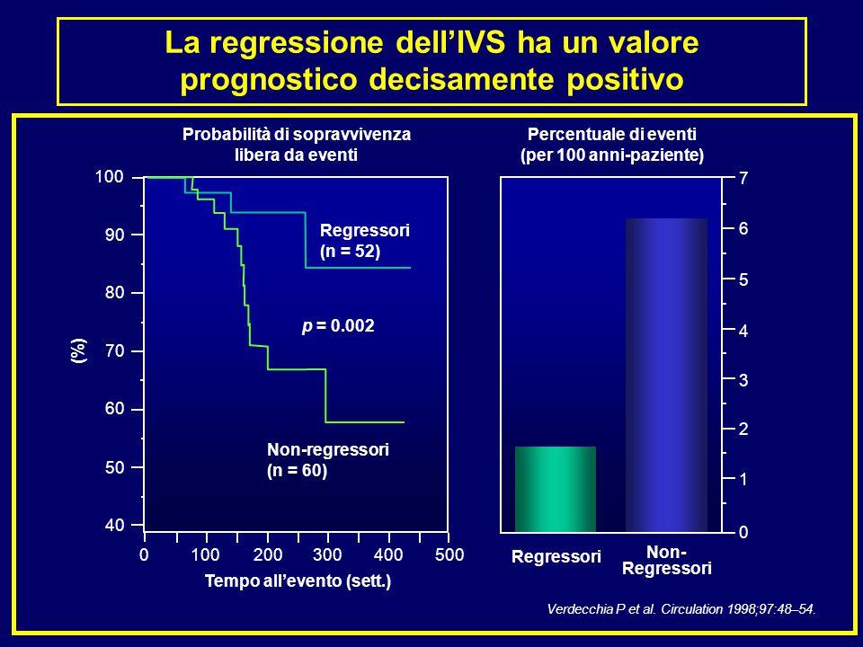 Tempo all'evento (sett.) Verdecchia P et al. Circulation 1998;97:48–54. Probabilità di sopravvivenza libera da eventi Regressori Non- Regressori 40 50