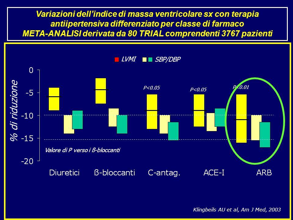 % di riduzione P<0.05 P<0.01 Valore di P verso i ß-bloccanti Klingbeils AU et al, Am J Med, 2003 LVMI SBP/DBP Variazioni dell'indice di massa ventricolare sx con terapia antiipertensiva differenziato per classe di farmaco META-ANALISI derivata da 80 TRIAL comprendenti 3767 pazienti