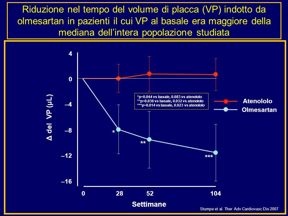 Riduzione nel tempo del volume di placca (VP) indotto da olmesartan in pazienti il cui VP al basale era maggiore della mediana dell'intera popolazione studiata *p=0.044 vs basale, 0.083 vs atenololo **p=0.036 vs basale, 0.032 vs atenololo ***p=0.014 vs basale, 0.023 vs atenololo –12 –16 4 0 –4–4 –8–8 02852104 Atenololo Olmesartan Settimane Δ del VP (µL) ** *** * Stumpe et al.