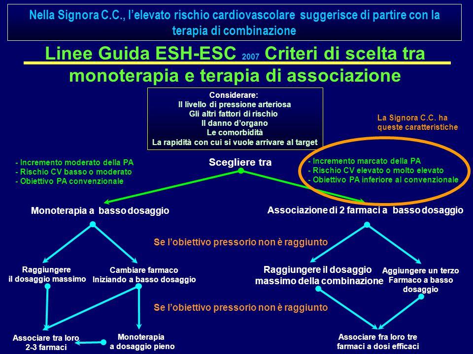 Linee Guida ESH-ESC 2007 Criteri di scelta tra monoterapia e terapia di associazione Considerare: Il livello di pressione arteriosa Gli altri fattori