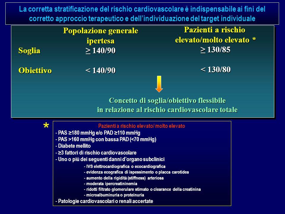Popolazione generale ipertesa ≥ 140/90 < 140/90 Pazienti a rischio elevato/molto elevato * ≥ 130/85 < 130/80 SogliaObiettivo Concetto di soglia/obiettivo flessibile in relazione al rischio cardiovascolare totale * La corretta stratificazione del rischio cardiovascolare è indispensabile ai fini del corretto approccio terapeutico e dell'individuazione del target individuale Pazienti a rischio elevato/ molto elevato - PAS ≥180 mmHg e/o PAD ≥110 mmHg - PAS >160 mmHg con bassa PAD (<70 mmHg) - Diabete mellito - ≥3 fattori di rischio cardiovascolare - Uno o più dei seguenti danni d'organo subclinici - IVS elettrocardiografica o ecocardiografica - evidenza ecografica di ispessimento o placca carotidea - aumento della rigidità (stiffness) arteriosa - moderata ipercreatininemia - ridotti filtrato glomerulare stimato o clearance della creatinina - microalbuminuria o proteinuria - Patologie cardiovascolari o renali accertate