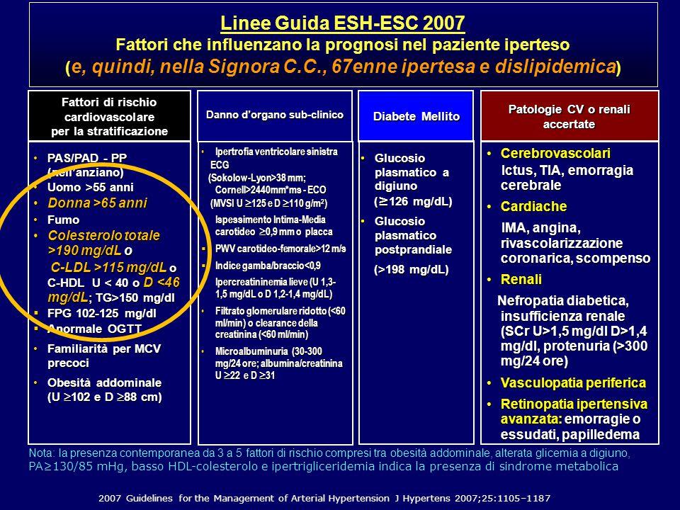 CerebrovascolariCerebrovascolari Ictus, TIA, emorragia cerebrale Ictus, TIA, emorragia cerebrale CardiacheCardiache IMA, angina, rivascolarizzazione coronarica, scompenso IMA, angina, rivascolarizzazione coronarica, scompenso RenaliRenali Nefropatia diabetica, insufficienza renale (SCr U>1,5 mg/dl D>1,4 mg/dl, protenuria (>300 mg/24 ore) Nefropatia diabetica, insufficienza renale (SCr U>1,5 mg/dl D>1,4 mg/dl, protenuria (>300 mg/24 ore) Vasculopatia perifericaVasculopatia periferica Retinopatia ipertensiva avanzata: emorragie o essudati, papilledemaRetinopatia ipertensiva avanzata: emorragie o essudati, papilledema PAS/PAD - PP (nell'anziano)PAS/PAD - PP (nell'anziano) Uomo >55 anniUomo >55 anni Donna >65 anniDonna >65 anni FumoFumo Colesterolo totale >190 mg/dL oColesterolo totale >190 mg/dL o C-LDL >115 mg/dL o C-HDL U 150 mg/dl C-LDL >115 mg/dL o C-HDL U 150 mg/dl  FPG 102-125 mg/dl  Anormale OGTT Familiarità per MCV precociFamiliarità per MCV precoci Obesità addominale (U  102 e D  88 cm)Obesità addominale (U  102 e D  88 cm) Fattori di rischio cardiovascolare per la stratificazione Danno d'organo sub-clinico Patologie CV o renali accertate Ipertrofia ventricolare sinistra Ipertrofia ventricolare sinistra ECG ECG (Sokolow-Lyon>38 mm; Cornell>2440mm*ms - ECO (Sokolow-Lyon>38 mm; Cornell>2440mm*ms - ECO (MVSI U  125 e D  110 g/m 2 ) (MVSI U  125 e D  110 g/m 2 ) Ispessimento Intima-Media carotideo  0,9 mm o placca Ispessimento Intima-Media carotideo  0,9 mm o placca  PWV carotideo-femorale>12 m/s  Indice gamba/braccio<0,9 Ipercreatininemia lieve (U 1,3- 1,5 mg/dL o D 1,2-1,4 mg/dL) Ipercreatininemia lieve (U 1,3- 1,5 mg/dL o D 1,2-1,4 mg/dL) Filtrato glomerulare ridotto (<60 ml/min) o clearance della creatinina (<60 ml/min) Filtrato glomerulare ridotto (<60 ml/min) o clearance della creatinina (<60 ml/min) Microalbuminuria (30-300 mg/24 ore; albumina/creatinina U  22 e D  31 Microalbuminuria (30-300 mg/24 ore; albumina/creatinina U  22 e D  31 Diabete Mellito Gluc