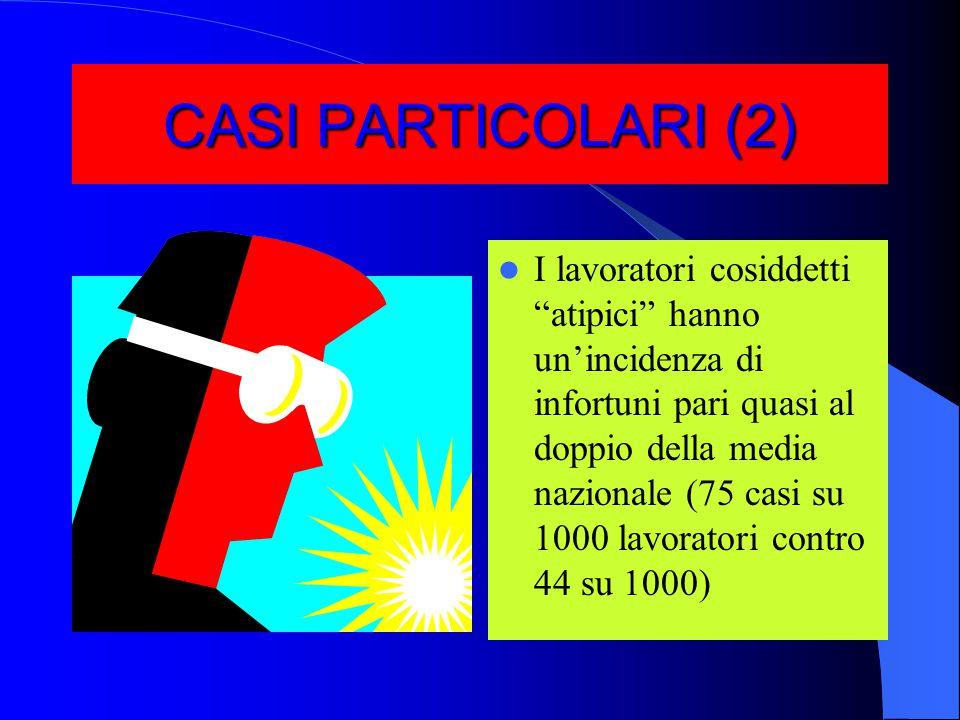 CASI PARTICOLARI (1) I lavoratori extracomunitari hanno in percentuale più infortuni (57 infortuni ogni 1000 lavoratori contro i 44 degli italiani), per un totale di 107.000 infortuni (circa l'11% degli infortuni totali) … …e muoiono di più (157 morti, il che significa quasi l'11% degli infortuni mortali)