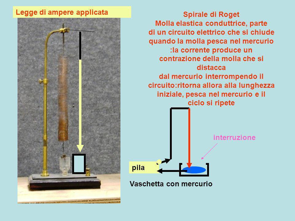 Legge di ampere applicata Vaschetta con mercurio Spirale di Roget Molla elastica conduttrice, parte di un circuito elettrico che si chiude quando la m