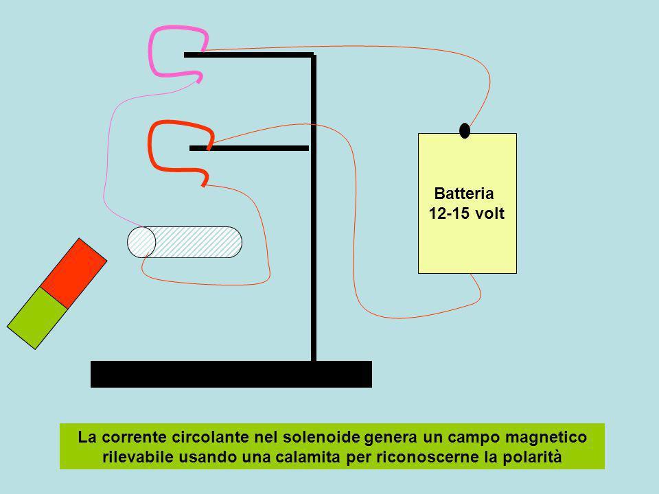 NSNS N N Il polo N del magnete respinge il solenoide ( polarità N-N) il polo S del magnete attira il solenoide (polarità S – N) Provare sostituendo spire rettangolari semplici e doppie:verificare polarità