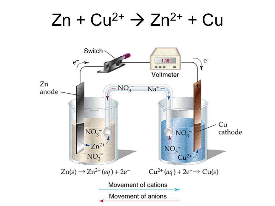Galvanic Cells: gli elettroni Catodo: riduzione Carica (-) Anodo: ossidazione Carica (+) Zn  Zn +2 +2 e - Cu +2 +2 e -  Cu