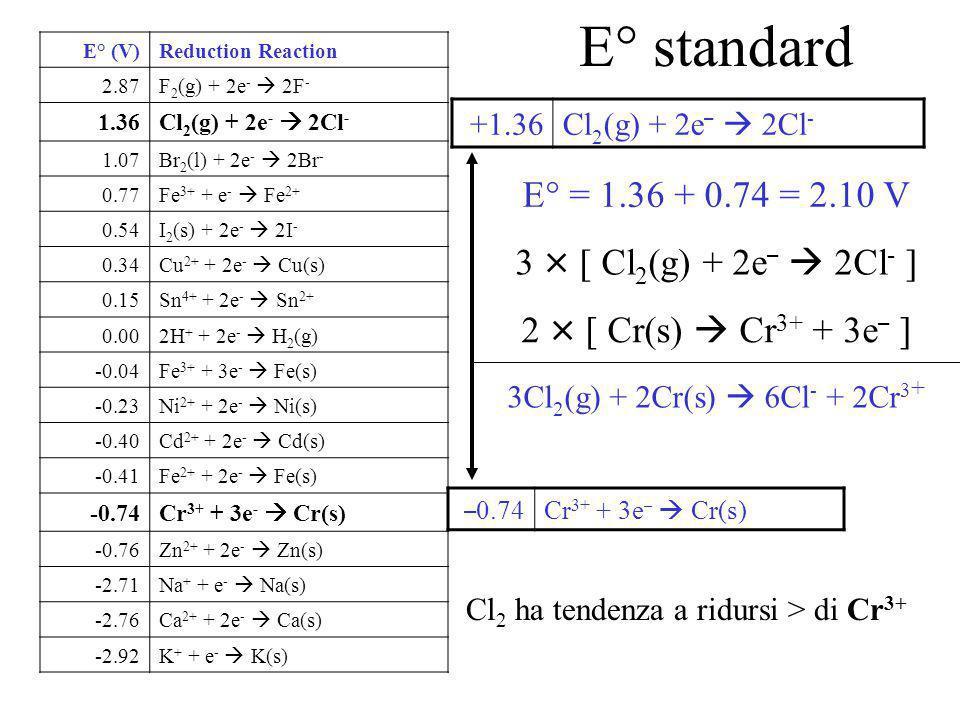 Calcolo potenziale di cella Il potenziale dell'elettrodo a Zn è potenziale di ossidazione = + 0.76 V Il potenziale della reazione opposta è di riduzione = -0.76 V