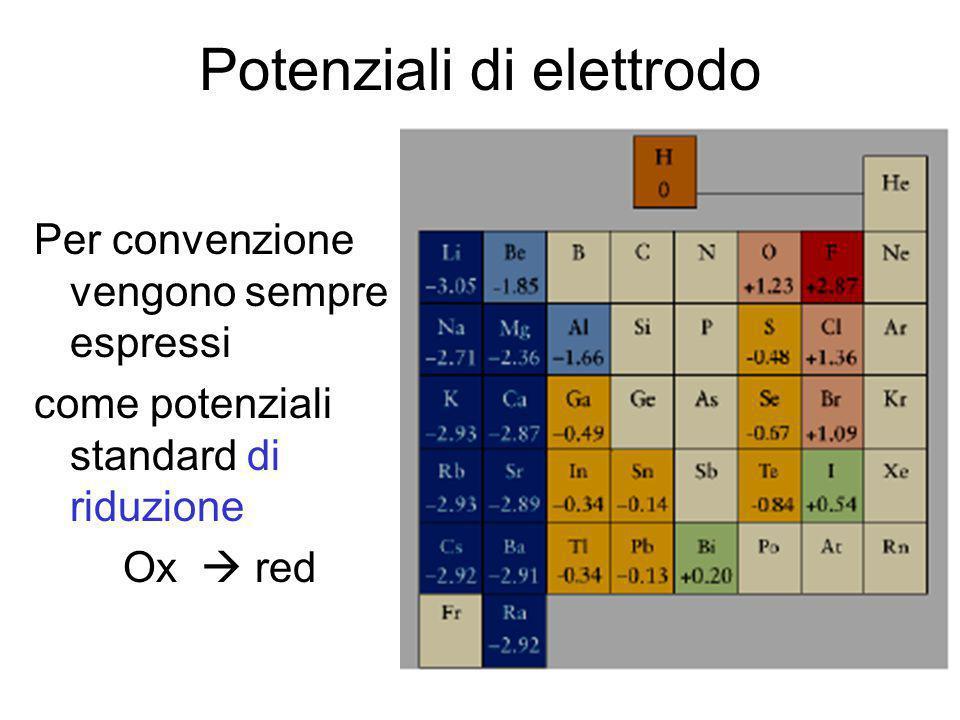 E° standard E° (V)Reduction Reaction 2.87 F 2 (g) + 2e -  2F - 1.36 Cl 2 (g) + 2e -  2Cl - 1.07 Br 2 (l) + 2e -  2Br - 0.77 Fe 3+ + e -  Fe 2+ 0.54 I 2 (s) + 2e -  2I - 0.34 Cu 2+ + 2e -  Cu(s) 0.15 Sn 4+ + 2e -  Sn 2+ 0.00 2H + + 2e -  H 2 (g) -0.04 Fe 3+ + 3e -  Fe(s) -0.23 Ni 2+ + 2e -  Ni(s) -0.40 Cd 2+ + 2e -  Cd(s) -0.41 Fe 2+ + 2e -  Fe(s) -0.74 Cr 3+ + 3e -  Cr(s) -0.76 Zn 2+ + 2e -  Zn(s) -2.71 Na + + e -  Na(s) -2.76 Ca 2+ + 2e -  Ca(s) -2.92 K + + e -  K(s) E° = 1.36 + 0.74 = 2.10 V 3 × [ Cl 2 (g) + 2e –  2Cl - ] 2 × [ Cr(s)  Cr 3+ + 3e – ] 3Cl 2 (g) + 2Cr(s)  6Cl - + 2Cr 3 + +1.36 Cl 2 (g) + 2e –  2Cl - – 0.74 Cr 3+ + 3e –  Cr(s) Cl 2 ha tendenza a ridursi > di Cr 3+