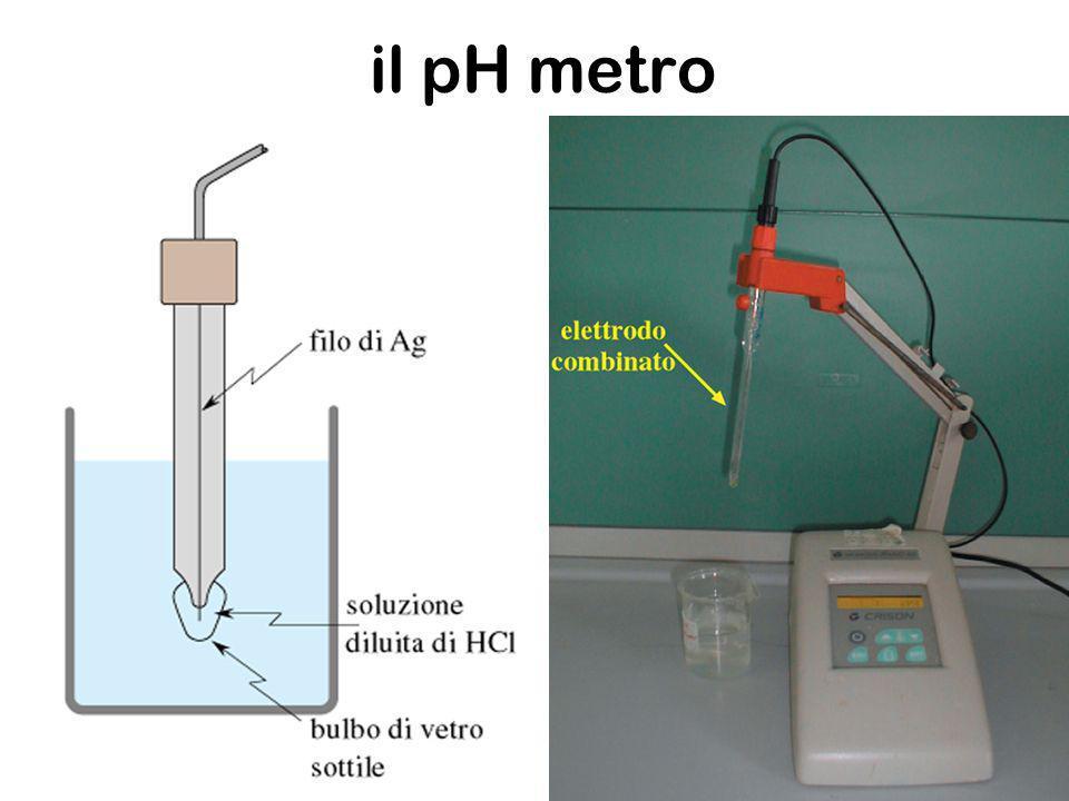 Misura del pH 1.Un elettrodo il cui voltaggio cambia col pH 2.Un elettrodo di riferimento il cui voltaggio non cambia 3.Un volt meter che converte i millivolts in unità pH.