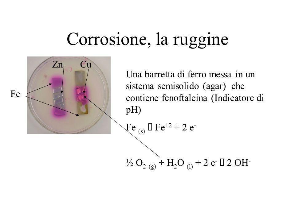 Corrosione e protezione dei metalli Fe 2+ + 2OH –  Fe(OH) 2 (s)   Fe 2 O 3 Iron Fe 2+ e– anode cathode O 2 + 2H 2 O + 4e–  4OH –