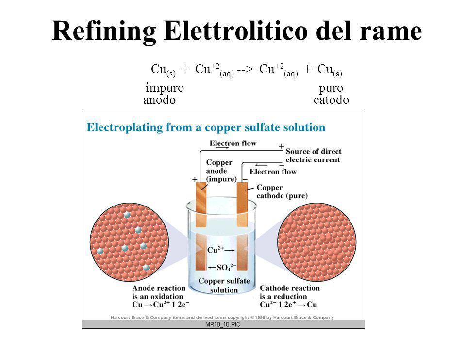 Elettrolisi La disponibilità di elettricità permette di compiere reazioni opposte a quelle delle pile.