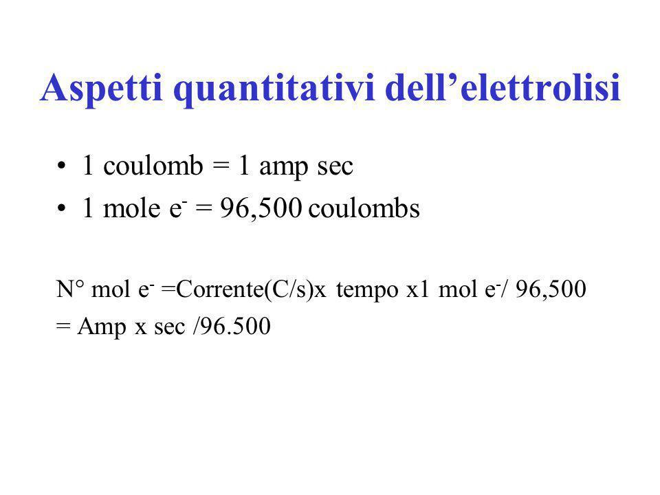 Refining Elettrolitico del rame Cu (s) + Cu +2 (aq) --> Cu +2 (aq) + Cu (s) impuro puro anodo catodo