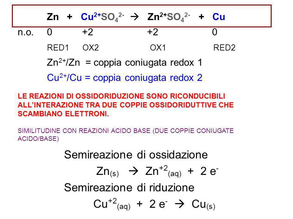 Diagramma di Cella rappresentazione schematica di una cella elettrochimica che mostra la due semicelle connesse da un ponte salino e equivalente, come Zn (s) /ZnSO 4(aq) //CuSO 4(aq) /Cu (s) Zn (s) /Zn ++ //Cu ++ /Cu (s) anodo catodo Ox Red