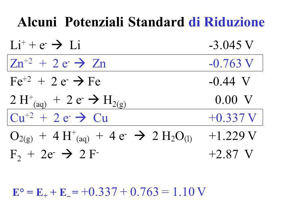 Potenziale Standard di Riduzione Il potenziale della semireazione di riduzione, misurata in condizioni standard (25 o C, concentrazione degli ioni = 1 M, ed i gas alla pressione di 1 atm) Il potenziale di una cella può essere calcolato dai potenziali standard : E° = E + + E – Nella pila di Daniell se Zn 2+ e Cu 2+ sono 1 M, E° = 1.1 V