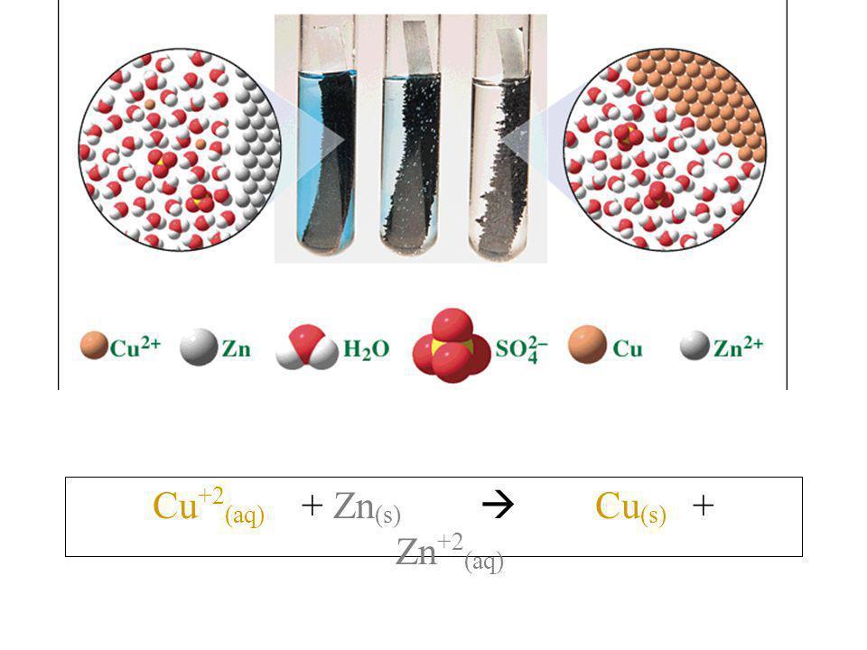 Cu +2 (aq) + Zn (s)  Cu (s) + Zn +2 (aq)