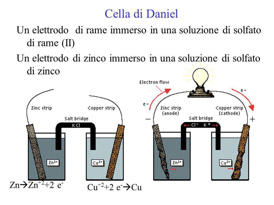 Cella voltaica o galvanica Una reazione chimica modificata per generare corrente Celle e Reazioni di Cella Cella di Daniel Zn (s) + Cu +2 (aq)  Zn +2 (aq) + Cu (s) Semireazione di ossidazione anodoZn (s)  Zn +2 (aq) + 2 e - Semireazione di riduzione catodoCu +2 (aq) + 2 e -  Cu (s)