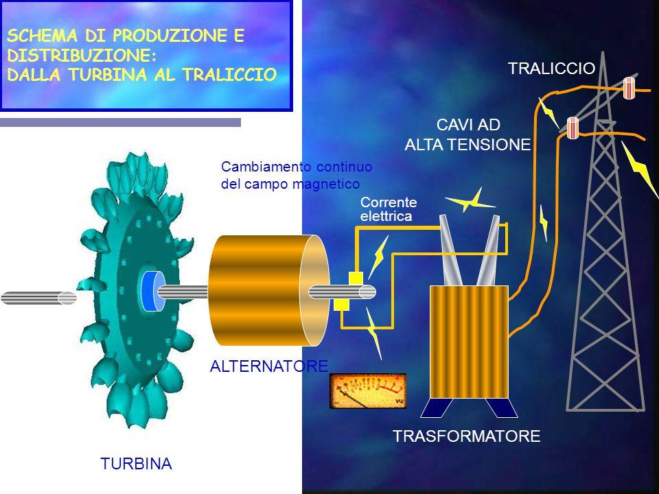 CENTRALE IDROELETTRICA PRINCIPIO DI FUNZIONAMENTO Le centrali idroelettriche usano l acqua come materia prima.