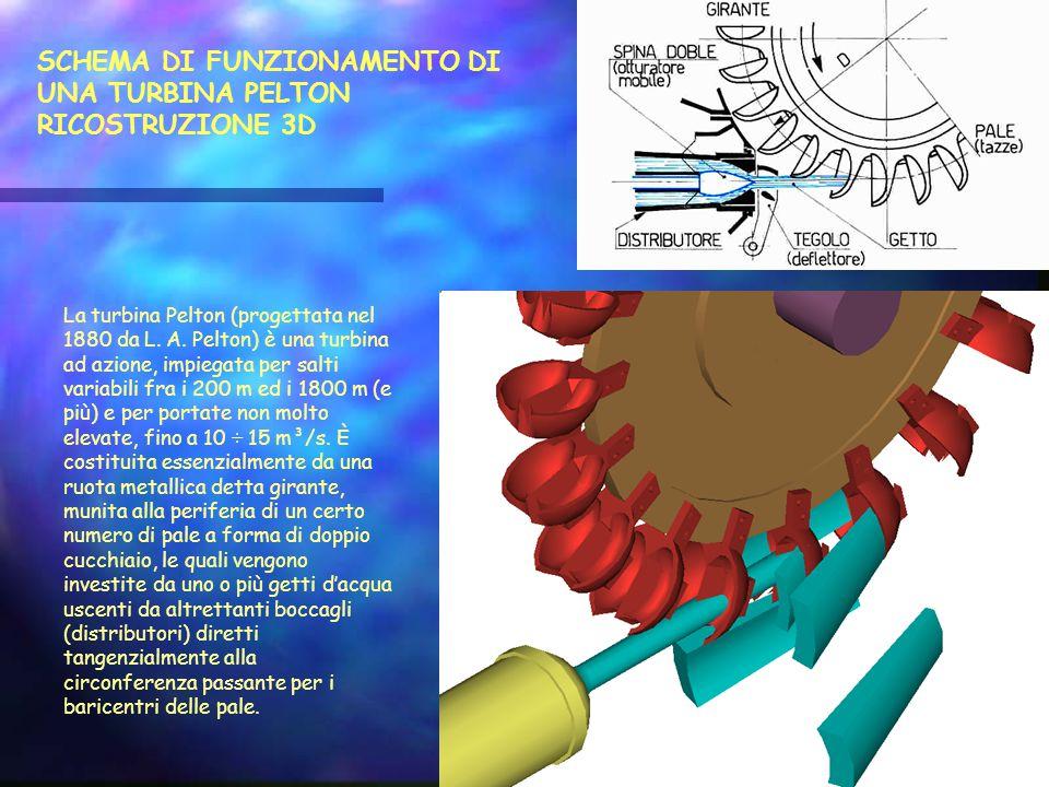 SCHEMA DI FUNZIONAMENTO DI UNA TURBINA PELTON RICOSTRUZIONE 3D La turbina Pelton (progettata nel 1880 da L.