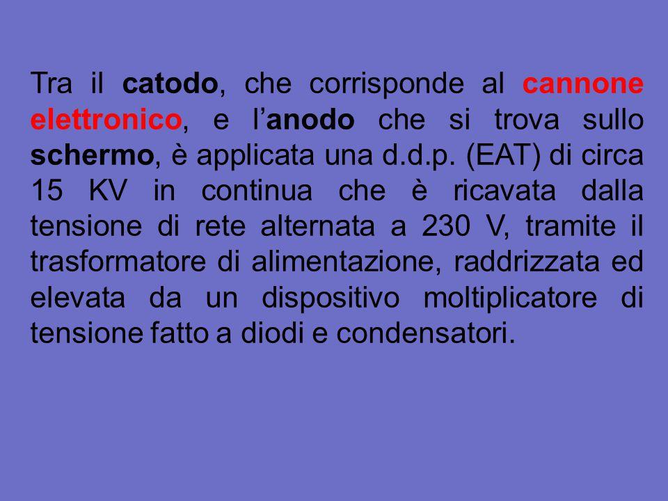 Tra il catodo, che corrisponde al cannone elettronico, e l'anodo che si trova sullo schermo, è applicata una d.d.p. (EAT) di circa 15 KV in continua c