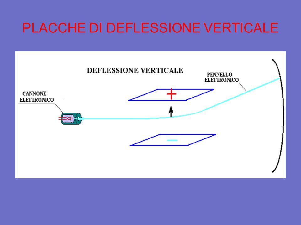 PLACCHE DI DEFLESSIONE VERTICALE