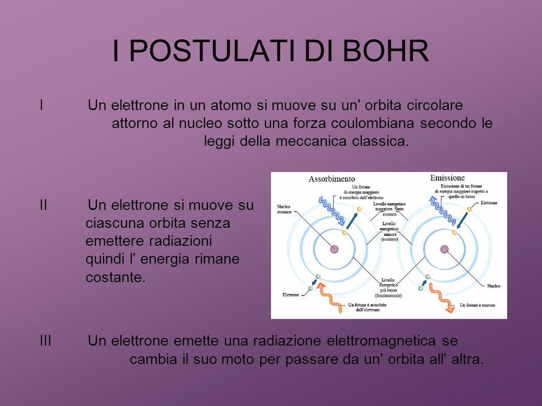 I POSTULATI DI BOHR IUn elettrone in un atomo si muove su un' orbita circolare attorno al nucleo sotto una forza coulombiana secondo le leggi della me
