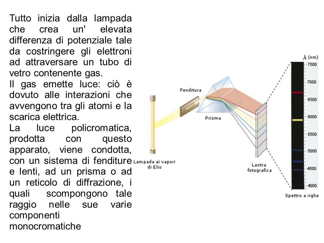 Tutto inizia dalla lampada che crea un' elevata differenza di potenziale tale da costringere gli elettroni ad attraversare un tubo di vetro contenente