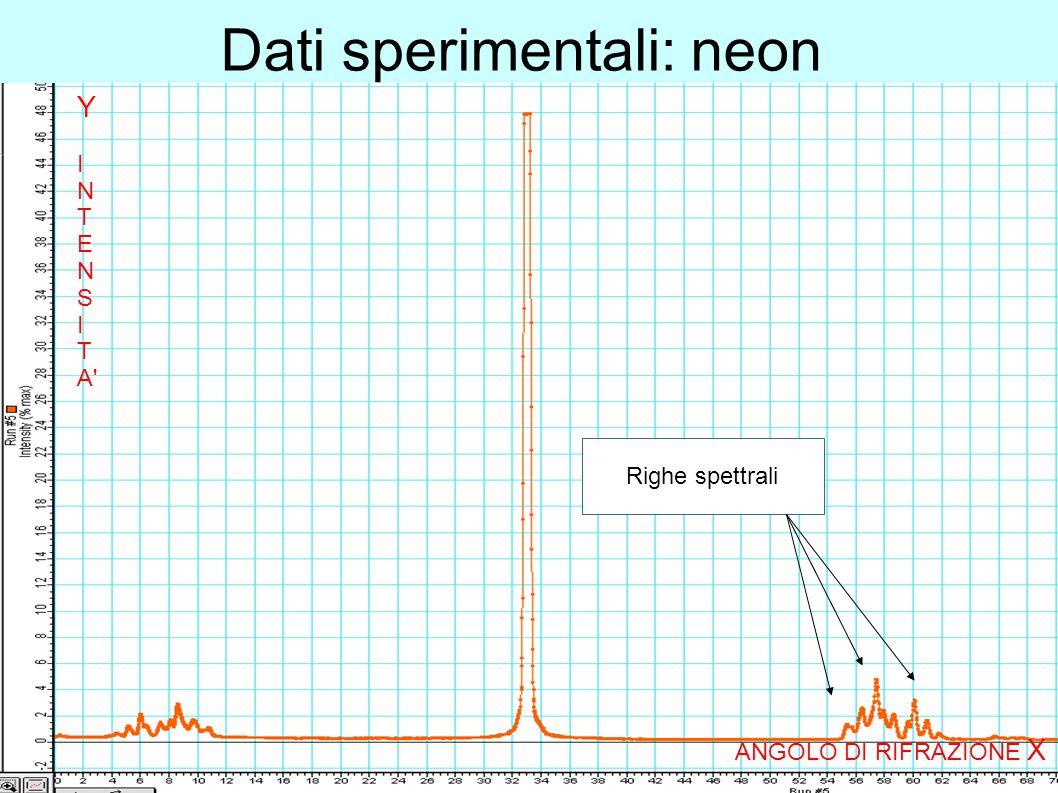 Dati sperimentali: neon Righe spettrali ANGOLO DI RIFRAZIONE X Y I N T E N S I T A'