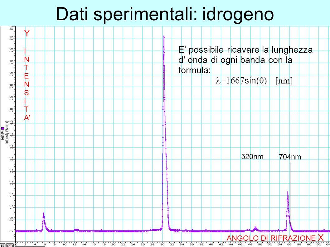 Dati sperimentali: idrogeno 520nm 704nm E' possibile ricavare la lunghezza d' onda di ogni banda con la formula:  sin(  nm