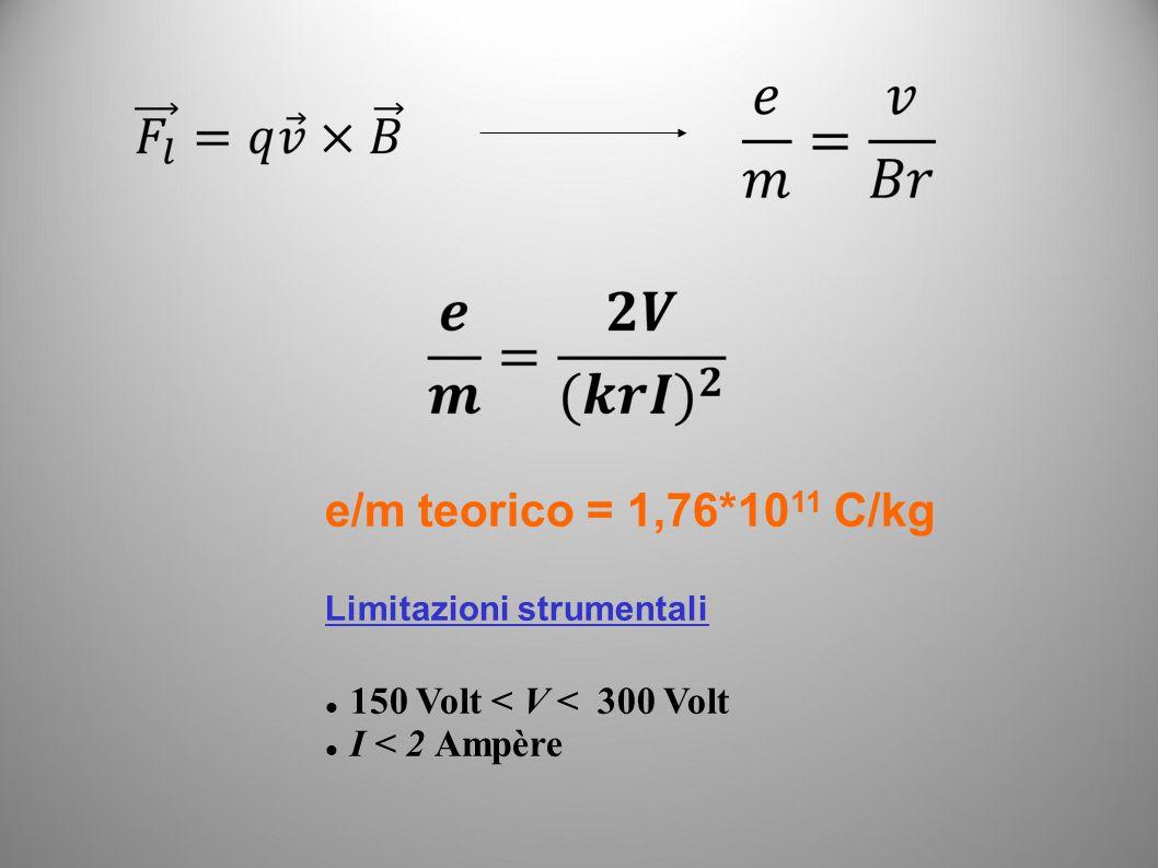 e/m teorico = 1,76*10 11 C/kg Limitazioni strumentali 150 Volt < V < 300 Volt I < 2 Ampère