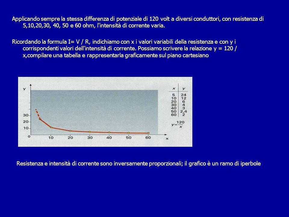 Applicando sempre la stessa differenza di potenziale di 120 volt a diversi conduttori, con resistenza di 5,10,20,30, 40, 50 e 60 ohm, l'intensità di c