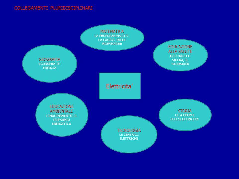 Relazione tra intensità e resistenza (realizzazione di circuiti con filo conduttore di diversa sezione) Obiettivo Si vuole dimostrare che intensità e resistenza sono grandezze inversamente proporzionali Materiali Amperometro pila da 4,5 volt due fili elettrici di diversa sezione ma di uguale lunghezza Esecuzione Costruisci un circuito elettrico utilizzando il filo conduttore di sezione minore.