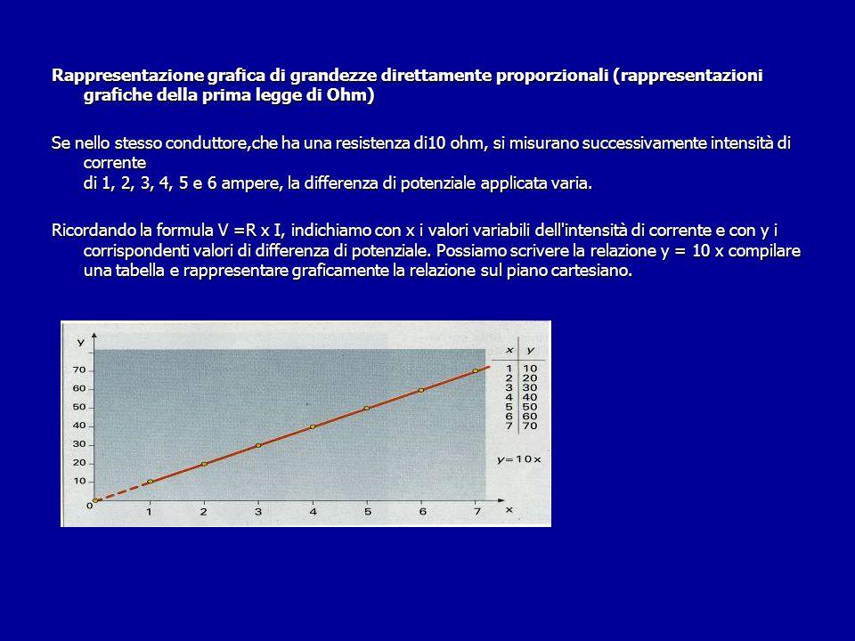 Rappresentazione grafica di grandezze direttamente proporzionali (rappresentazioni grafiche della prima legge di Ohm) Se nello stesso conduttore,che h